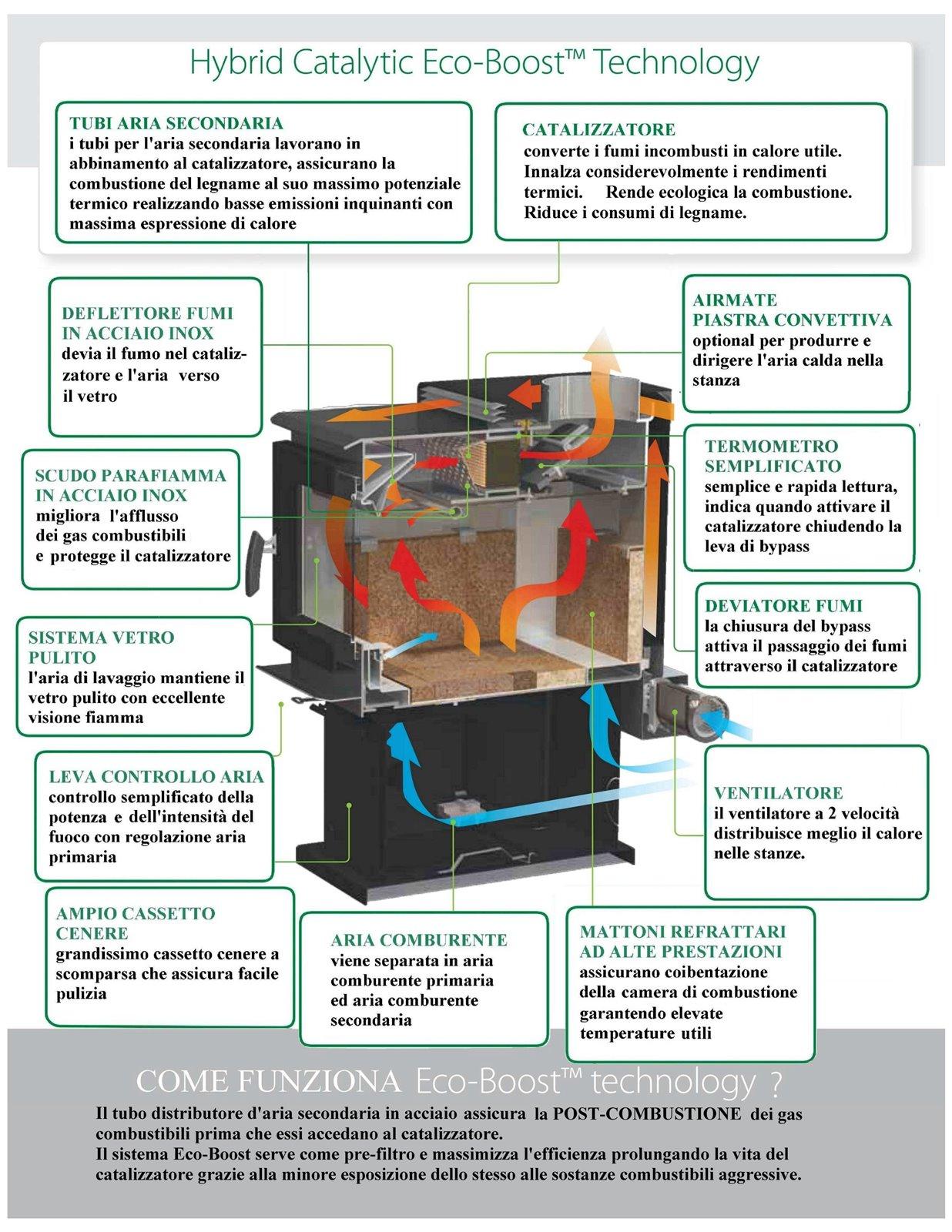 Regency Italia Stufe Caminettti Tecnologia Di Combustione Stufa A Legna