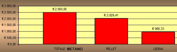 Confronto Tra Pellet E Legna Breve Guida Alla Scelta Del Combustibile Picture...
